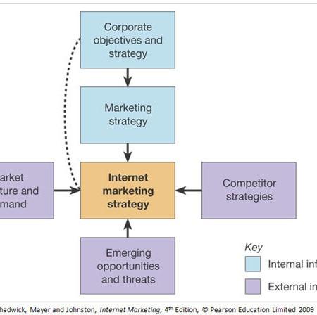 innocent marketing plan